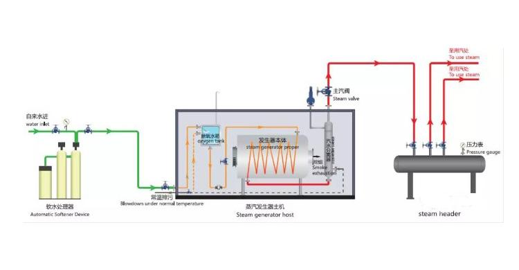 oil gas steam boiler2