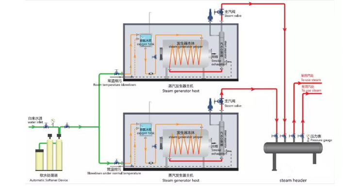oil gas steam boiler3