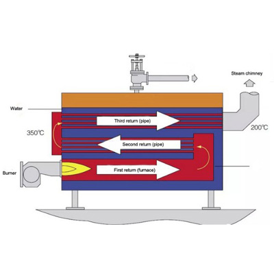 Oil and gas boiler working principle