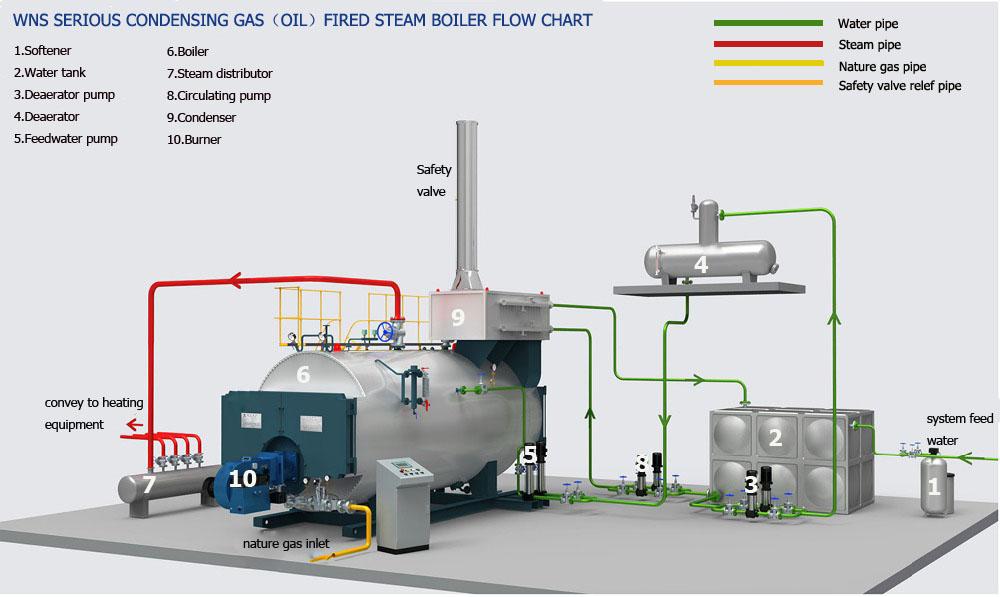light oil boiler